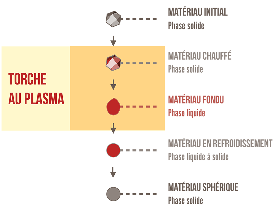 Schéma Sphéroïdisation
