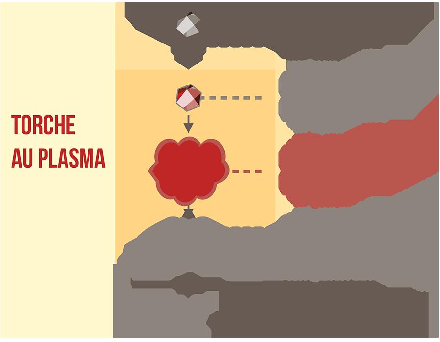 Schéma Synthèse de nanopoudres